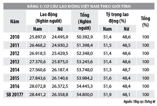 Thực trạng lực lượng lao động Việt Nam và một số vấn đề đặt ra - Ảnh 1