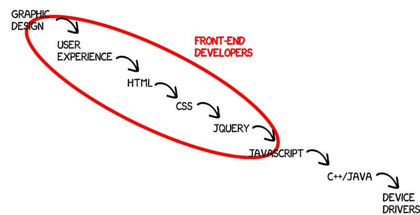 Front End là gì? Lập trình viên Front End giỏi cần kỹ năng gì?