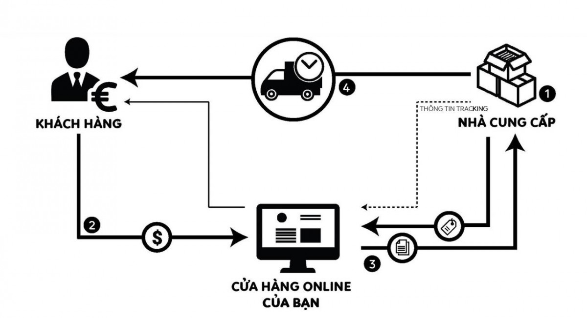 Đây là mô hình kinh doanh tiềm năng nhờ 'ăn theo' sự phát triển của thương mại điện tử trên thế giới